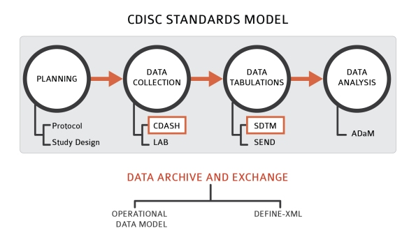 Figure 1. Overview of CDISC models for data standards, by study stage. Red frames indicate CDISC models SCHARP intends to be compliant with by December 2014. CDASH = Clinical Data Acquisition Standards Harmonization; SDTM = Standard Data Tabulation Model; ADaM = Analysis Data Model.